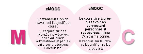 cMOOC / xMOOC