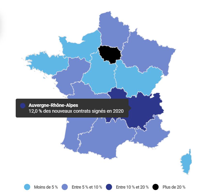 12% des nouveaux contrats de professionnalisation enregistrés en 2020 ont été  signé en Auvergne-Rhône-Alpes