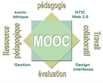 MOOC : les principales caractéristiques