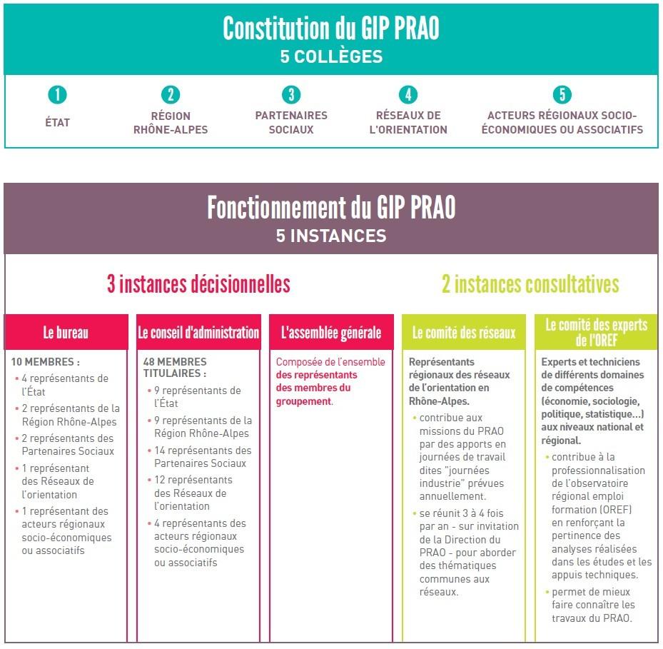 Organisation du GIP PRAO