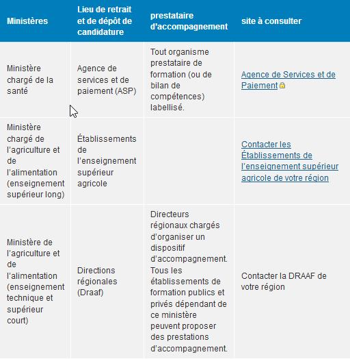 Tableau des procédures VAE par ministère certificateur.png